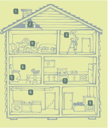 An illustration of where in a house asbestos may be found, as described in the list beside it.
