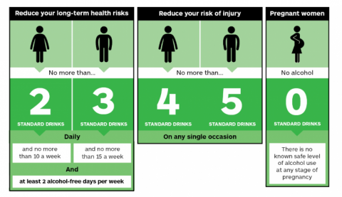 An infographic of the Health Promotion Agency's low-risk alcohol drinking advice