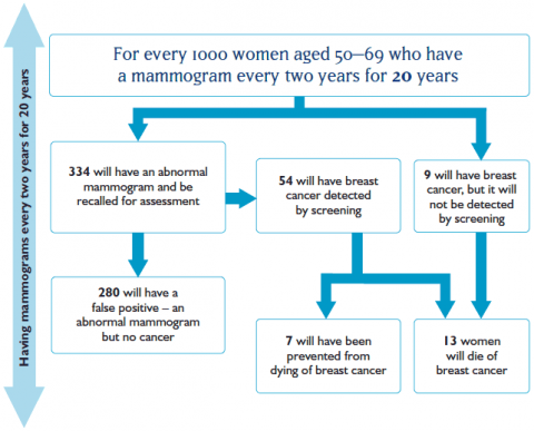For every 1000 women aged 50–69 who have a mammogram every two years for 20 years, 334 will have an abnormal mammogram and be recalled for assessment. 280 will have a false positive – an abnormal mammogram but no cancer. 54 will have breast cancer detected by screening. 7 will have been prevented from dying from breast cancer. 9 will have breast cancer, but it will not be detected by screening. 13 women will die of breast cancer.