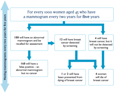 For every 1000 women aged 45 who have a mammogram every two years for five years, 180 will have an abnormal mammogram and be recalled for assessment. 168 will have a false positive – an abnormal mammogram but no cancer. 12 will have breast cancer detected by screening. 1 or 2 will have been prevented from dying of breast cancer. 4 will have breast cancer, but it will not be detected by screening. 4 women will die of breast cancer.