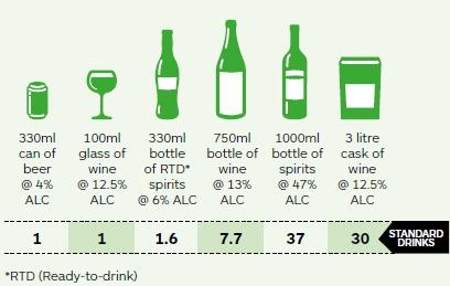 Image showing how many standard drinks there are in different types of alcoholic drinks
