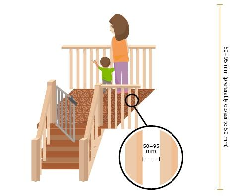 Illustration showing the recommended gap of 50 to 95 mm between bars on cots, playpens, stairs, verandahs and stair guards.