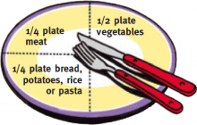 Diagram of a plate, showing the ideal proportions of the food groups: 1/2 plate vegetables, 1/4 plate meat and 1/4 plate bread, potatoes, rice or pasta.
